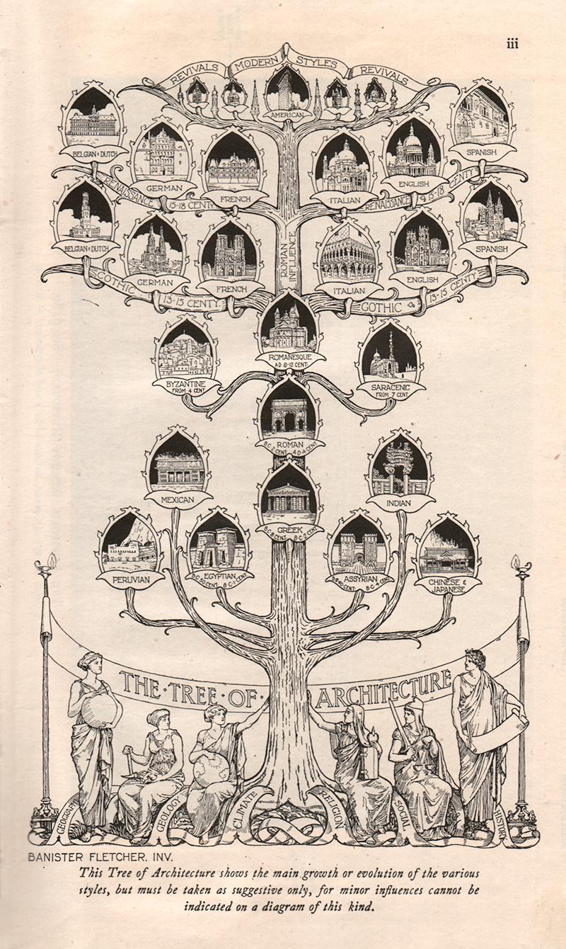 Вся история архитектуры на одном дереве