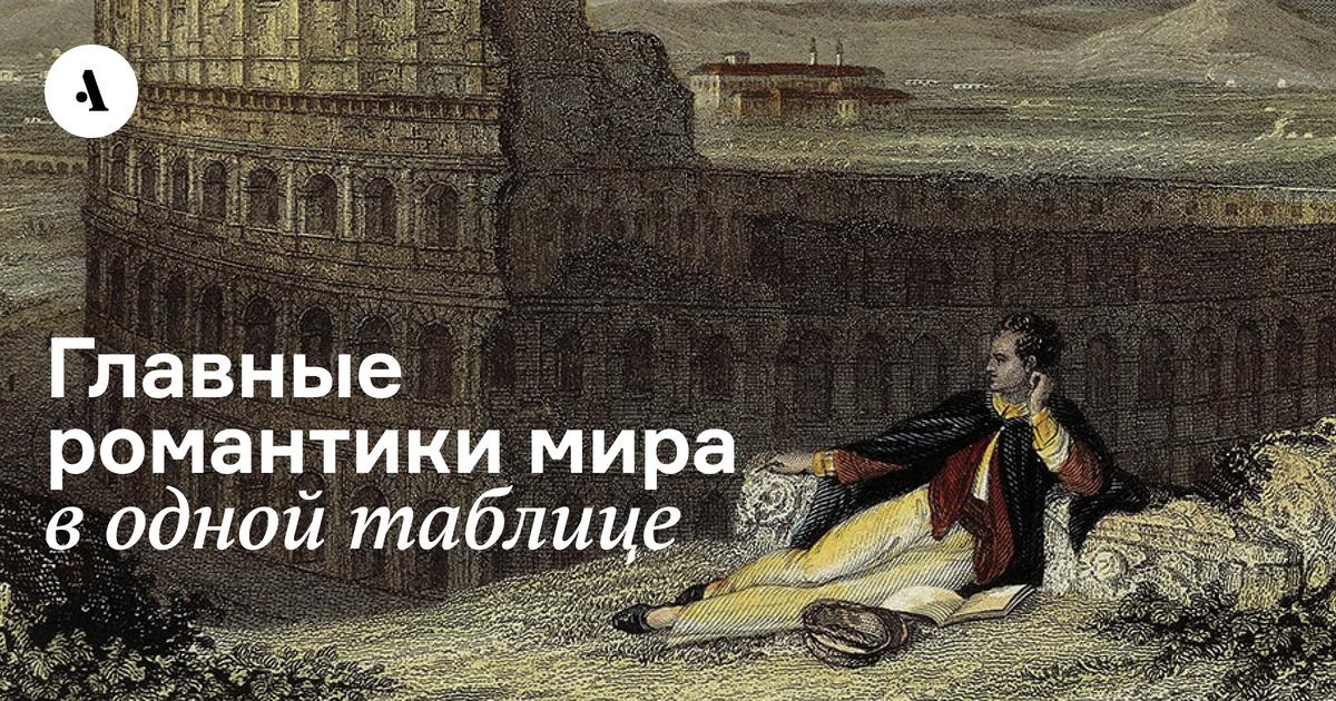 Главные романтики мира водной таблице  •  Чтотакое романтизм икаконизменил мир