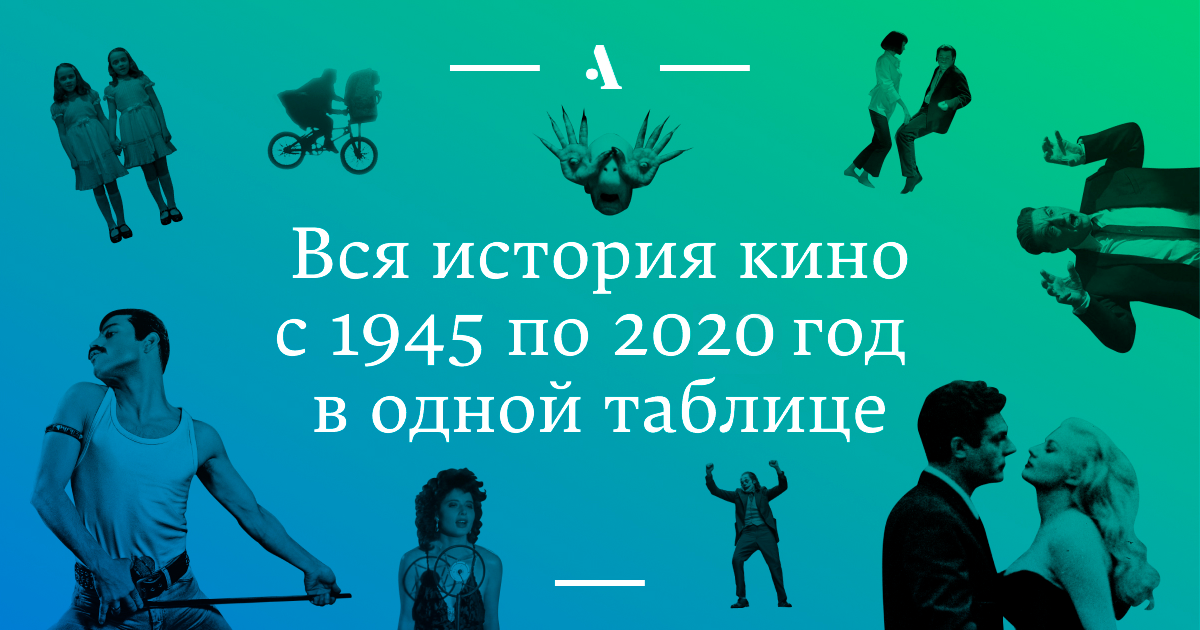 Вся история кино с 1945 по 2020 год в одной таблице  •  Журнал